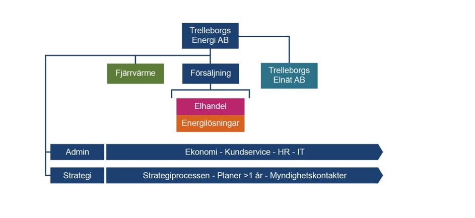 Trelleborgs Energis organisation
